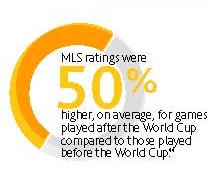 Mls_ratings_post_wc_medium