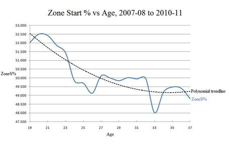 Zone_start_vs_age_2007-08_to_2010-11_medium
