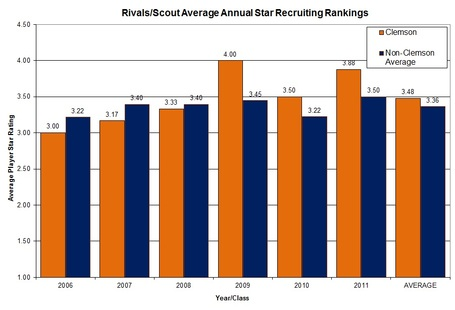 Clemsonvsnonacc_avg_players_star_ratings_medium
