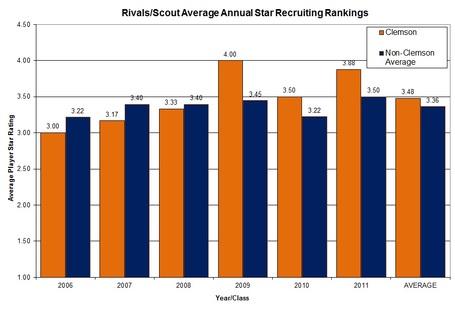 Clemsonvsnonacc_avg_players_star_ratings_medium