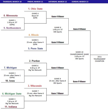2011bigtenbracket_medium