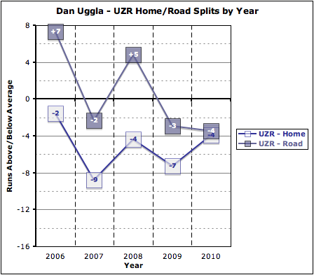 Uzr_home-road_by_year_medium