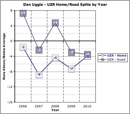 Uzr_home-road_by_year_medium