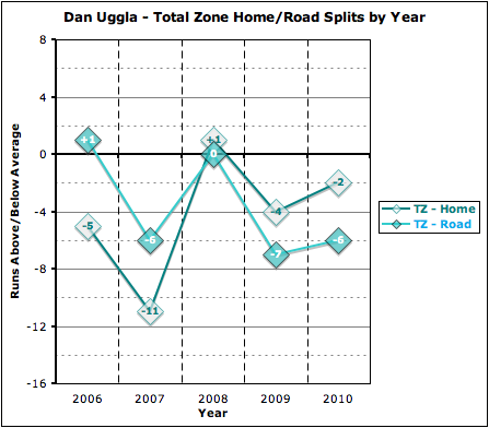 Total_zone_home-road_by_year_medium