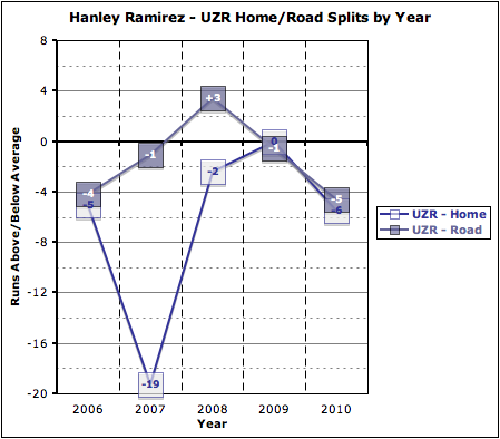 Ramirez_uzr_home-road_by_year_medium