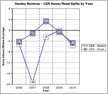 Ramirez_uzr_home-road_by_year_medium