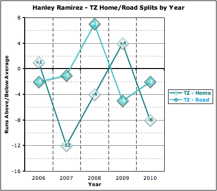Ramirez_total_zone_home-road_by_year_medium