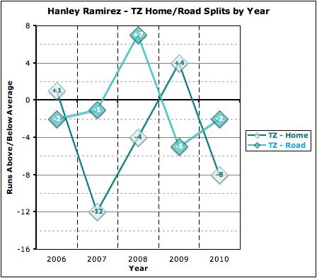 Ramirez_total_zone_home-road_by_year_medium