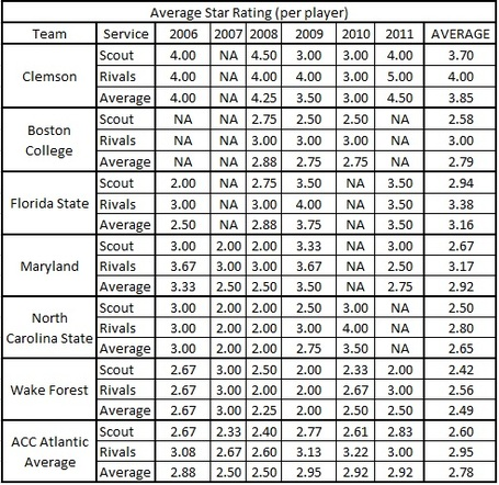 Clemsonvsacc_atlantic_avg_players_star_ratings_all_teams_table_medium