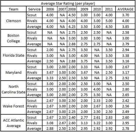 Clemsonvsacc_atlantic_avg_players_star_ratings_all_teams_table_medium