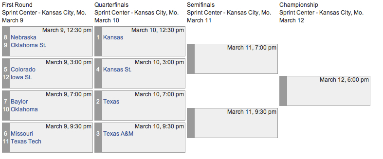 2011 big 12 conference tournament betting odds and picks