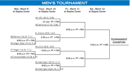 Pac-10tournamentbracket_medium