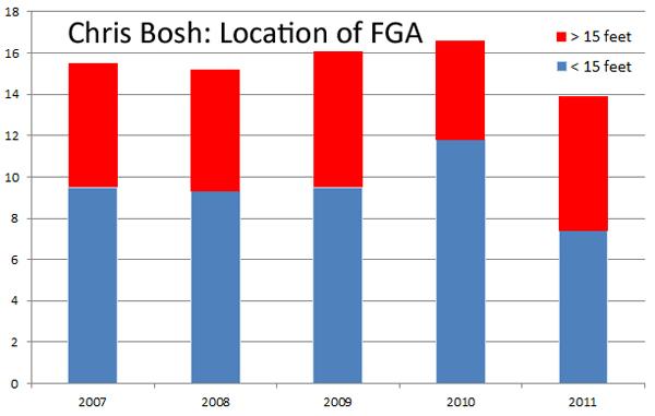 chris-bosh-shot-chart