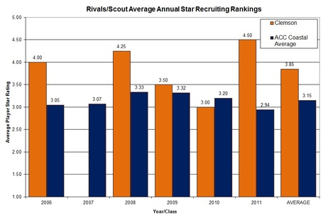 Clemsonvsacc_atlantic_avg_players_star_ratings_overall_medium