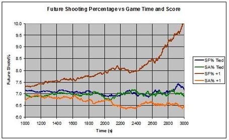 Future_shooting_pct_medium