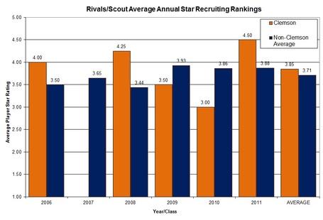 Clemsonvsacc_atlantic_avg_players_star_ratings_overall_medium