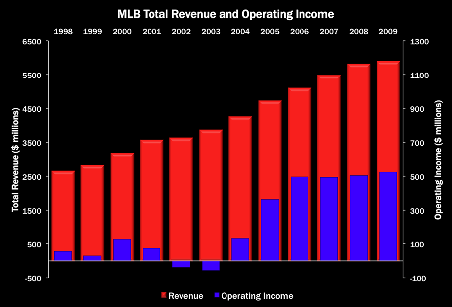 nfl revenue sharing