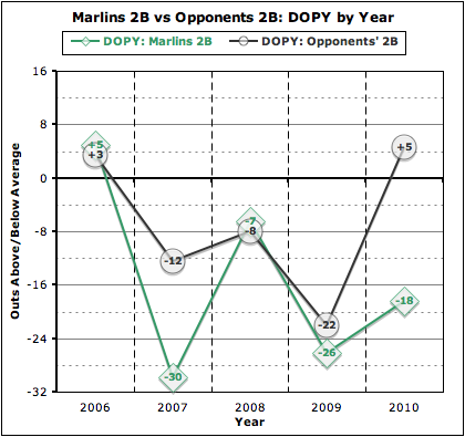 Dopy_marlins_2b_by_year_medium