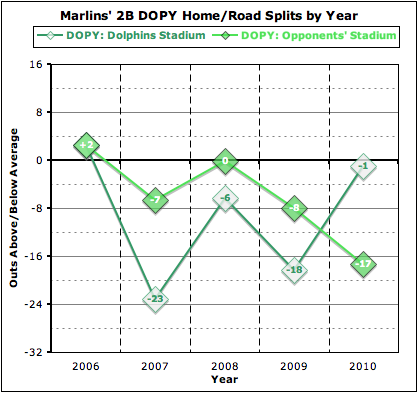 Dopy_marlins_2b_splits_by_year_medium