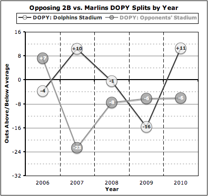 Dopy_marlins_opp_2b_splits_by_year_medium