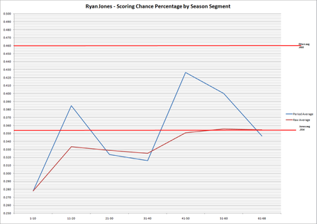 Ryan_jones_-_scoring_chance_percentage_by_season_segment_medium