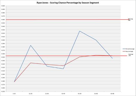 Ryan_jones_-_scoring_chance_percentage_by_season_segment_medium