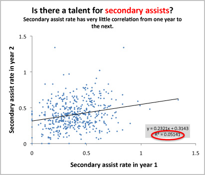 Secondary_assists_year-over-year_medium