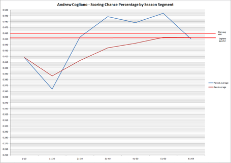 Andrew_cogliano_-_scoring_chance_percentage_by_season_segment_medium