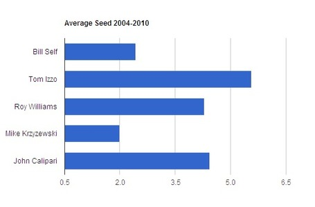 Average_seed_medium