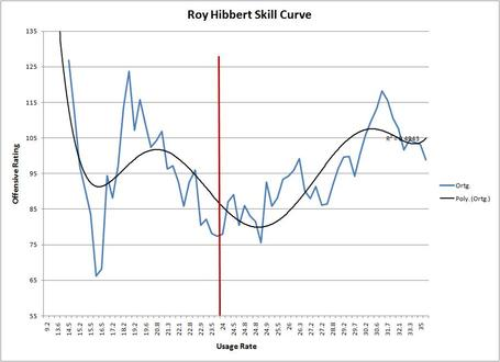 Hibbert_skill_curve_medium