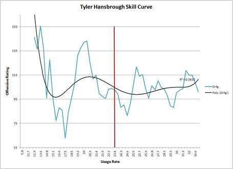 Hansbrough_skill_curve_medium