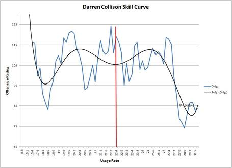 Collison_skill_curve_medium