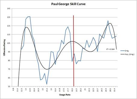 Paul_george_skill_curve_medium