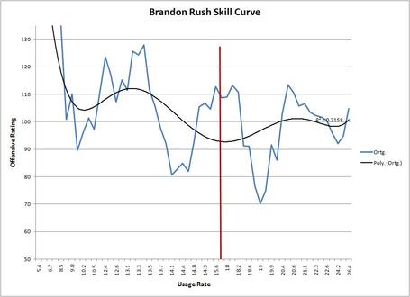 Brandon_rush_skill_curve_medium
