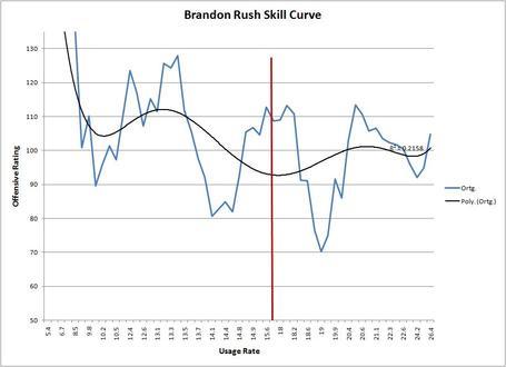 Brandon_rush_skill_curve_medium