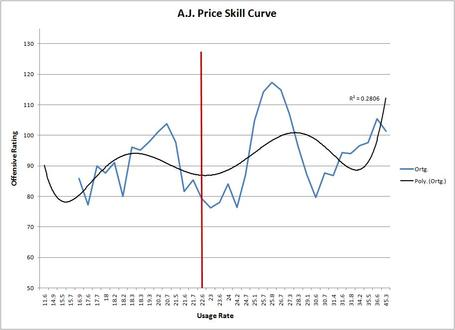 Price_skill_curve_medium
