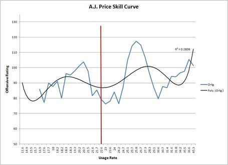 Price_skill_curve_medium
