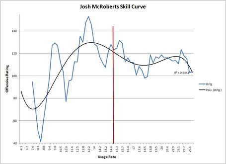 Mcroberts_skill_curve_medium