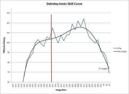 Dahntay_jones_skill_curve_medium