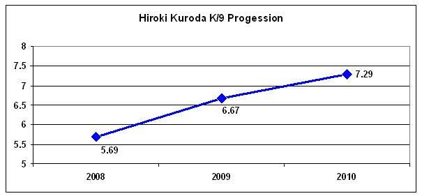 Kuroda_k_per_9_graph