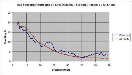 Chances_shot_pct_medium