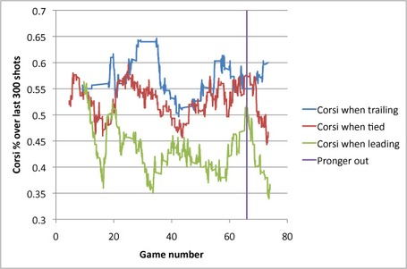 Corsi_trends_and_the_pronger_effect_medium