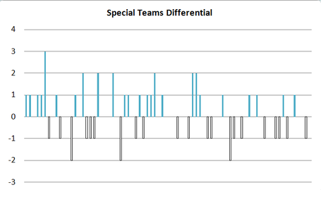 Special_teams_diff_medium