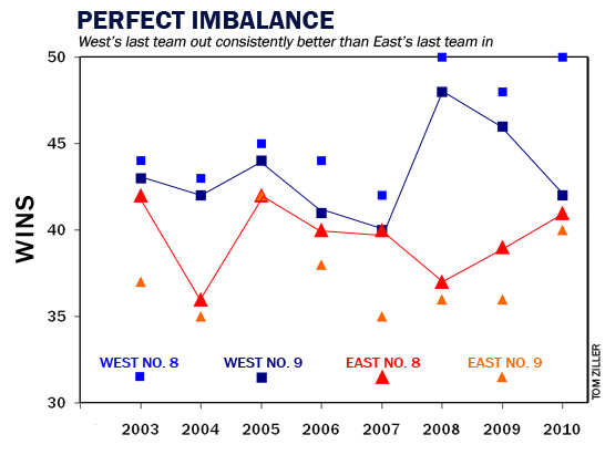 Westeastimbalance