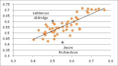 Nba_rate_correlation_medium