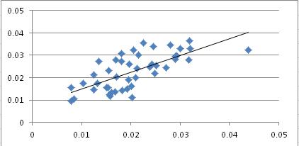 Shotrate_correlation_medium