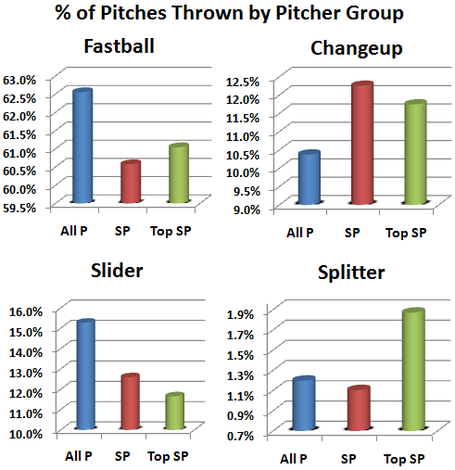 __of_pitches_thrown_by_pitcher_group_medium