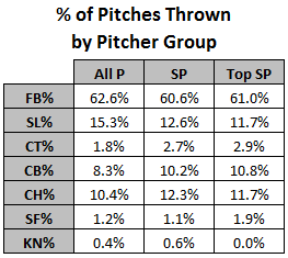 __of_pitches_thrown_by_pitcher_group_table_medium