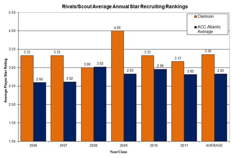 Players_star_rating_graph_clem_vs_acc_atlantic_medium