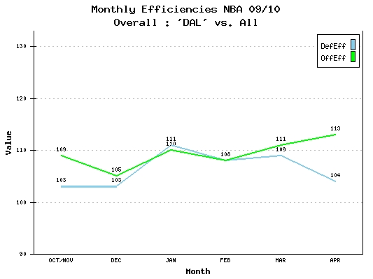 Monthly Efficiencies NBA 09/10 Dallas Mavericks